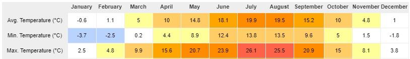 prosečna temperatura vazduha u beču po mesecima
